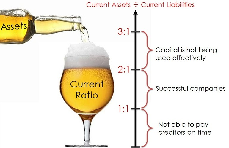 financial ratios and current ratio Financial ratios can also give mixed signals about a company's financial health, and can vary significantly among companies turnover ratios leverage ratio current ratio quick ratio return on assets return on equity return on sales accounts receivable turnover.